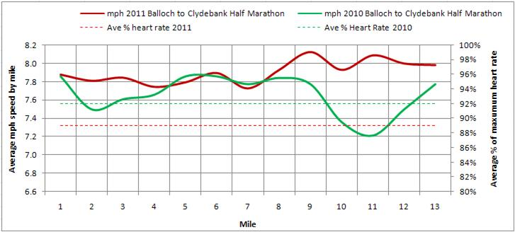 Gsr Half Marathon Pace Calculator  Lorn Pearson Trains