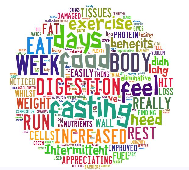 fasting words