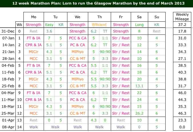 Current Training Plan Lorn Pearson Trains