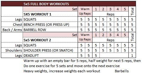 Full Body 5x5 Strength Workout