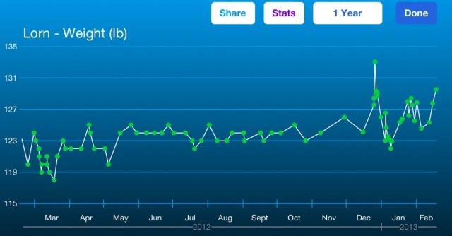 Weight chart 180213