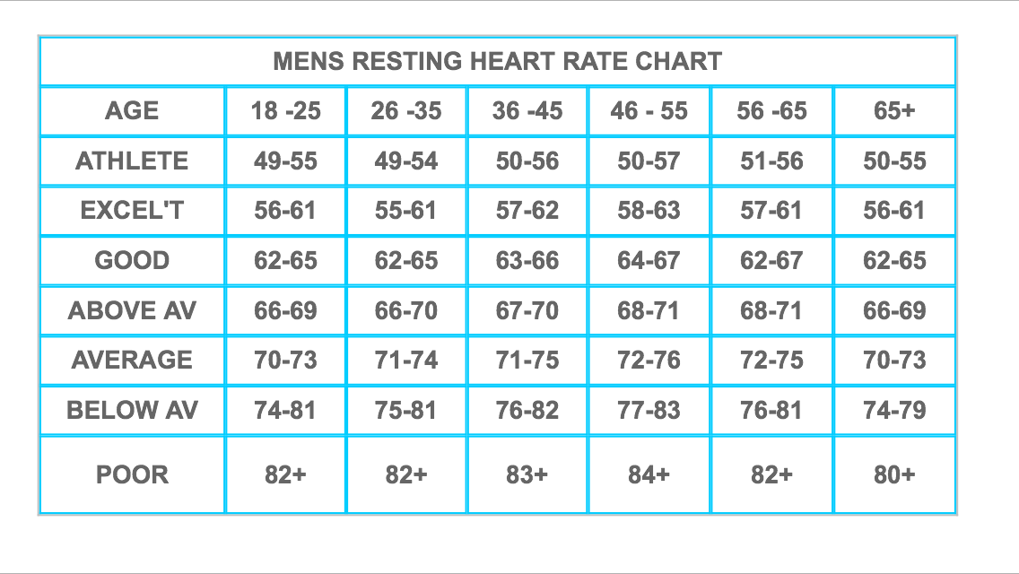 Resting Heart Rate 43 Lorn Pearson Trains