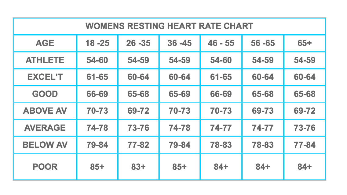 resting heart rate chart uk: Resting heart rate 43 lorn pearson trains