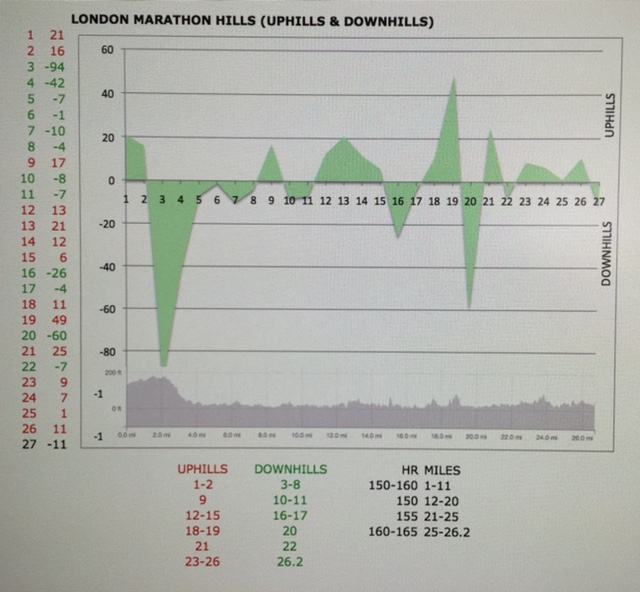 London Marathon Elevation | Lorn Pearson Trains…