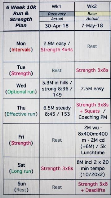 10k Run & Strength Training Plan | Lorn Pearson Trains…